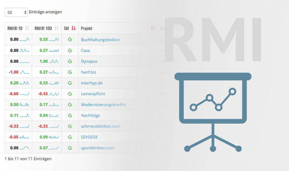 RMI – Ranking Movement Index